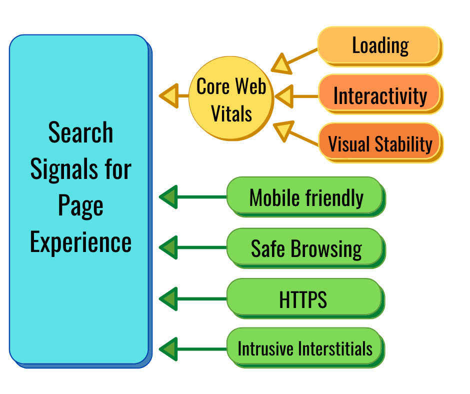 Page experience signals showing core web vitals